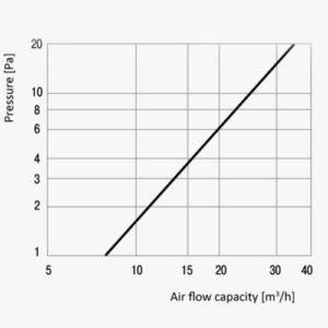 PS fali légbeeresztő légszállítási grafikonja