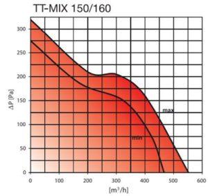 TT MIX 150-160 elszívó ventilátor légszállítása